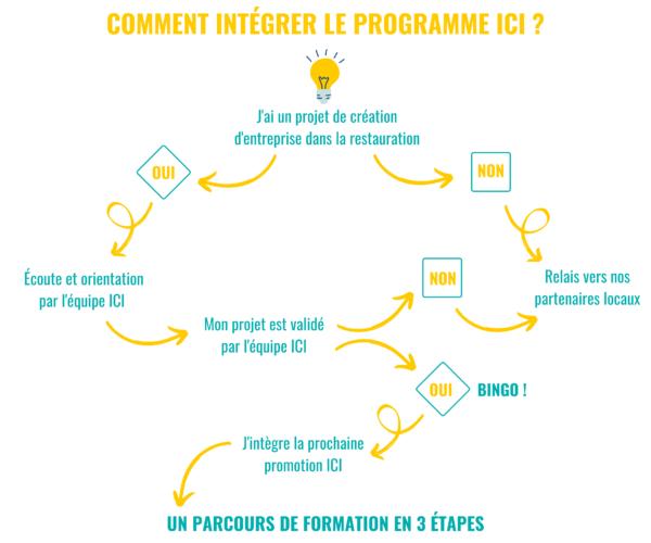 Schéma intégration parcours